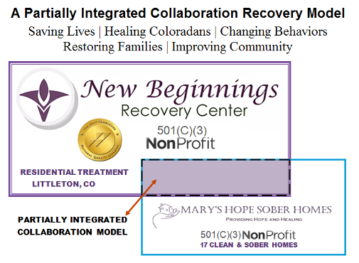 The NBRC Nonprofit Addiction Recovery Model